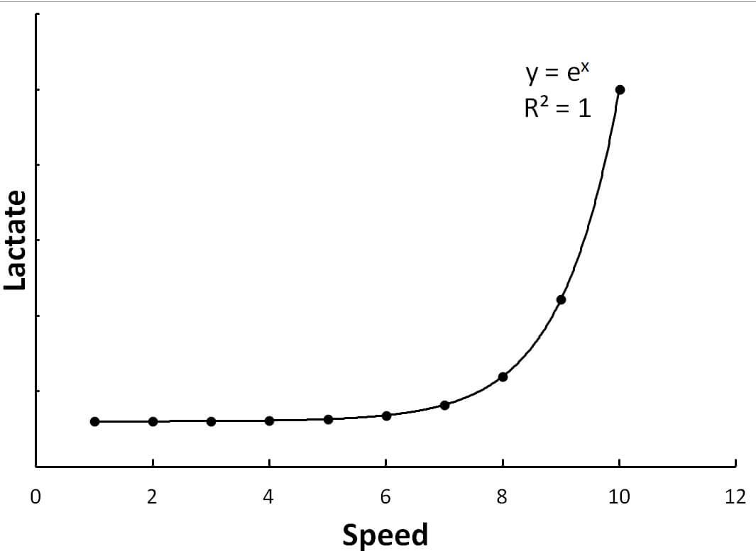 lactate-curve1